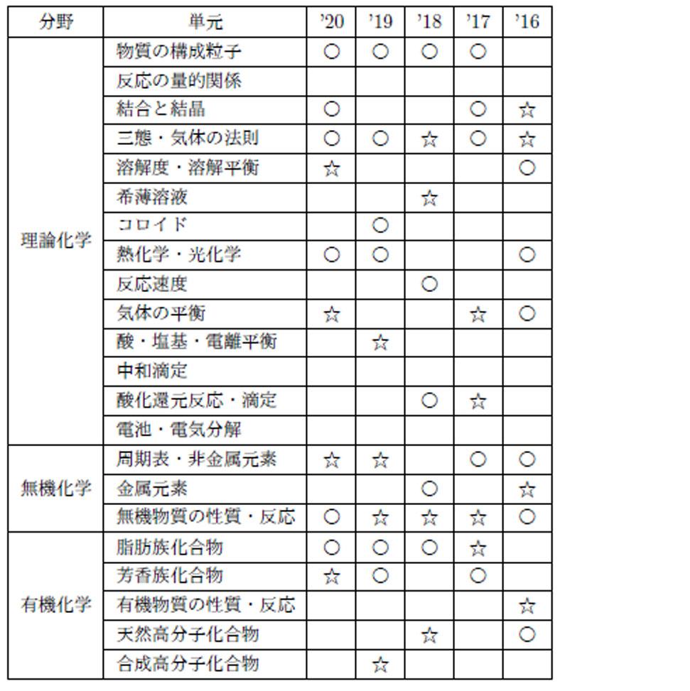 kitasato_kagaku