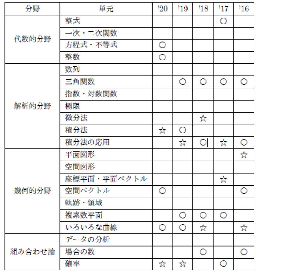 kitasato_sugaku